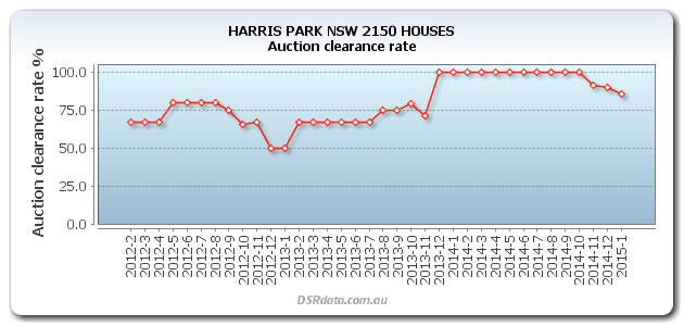 Historical chart of auction clearance rates