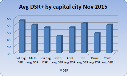Chart 2 - average DSR+ by state capital November 2015