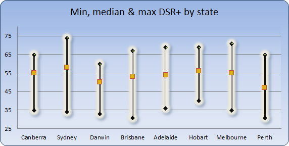 Chart 3 - min, max, avg DSR+ by state capital November 2015