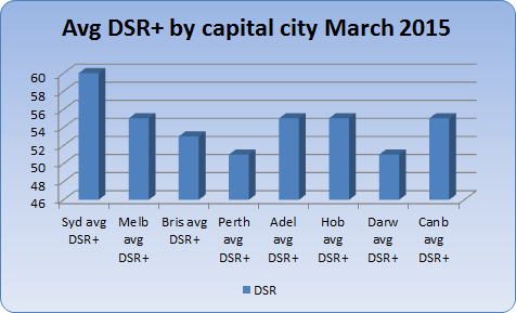 Current Australian capital city demand to supply ratios plus