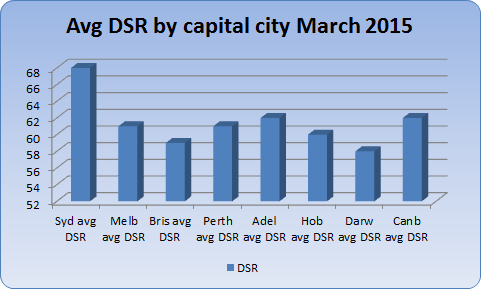 Current Australian capital city demand to supply ratios