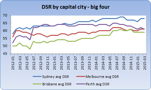 Sydney, Melbourne, Brisbane and Perth demand to supply ratios last 3 years