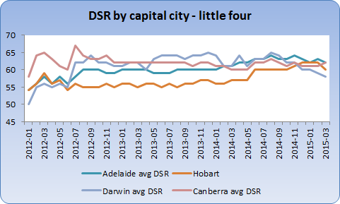 Adelaide, Hobart, Darwin and Canberra demand to supply ratios last 3 years