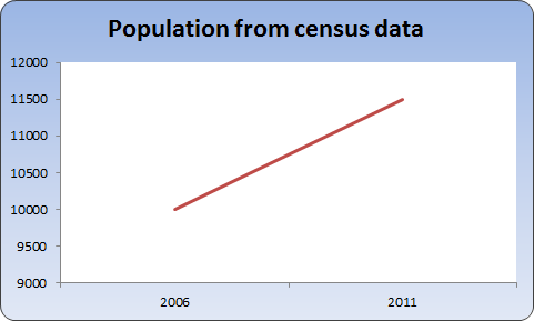 Chart of population growth from census