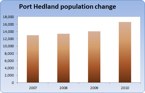 Chart showing Port Hedland population growth