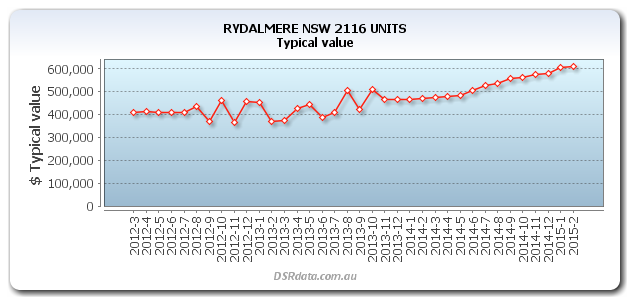 Chart showing Rydalmere prices