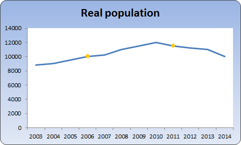 Chart showing true population growth