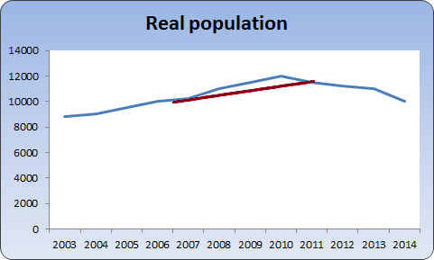 Census population growth overlaid on true population growth