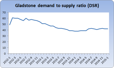 Chart showing Gladstone DSR over time