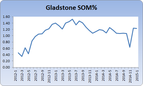 Chart showing Gladstone stock on market
