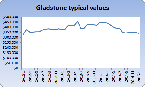 Chart showing Gladstone TV over time