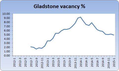 Chart showing Gladstone vacancy rate
