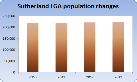 Chart showing change in population for Sutherland