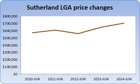 Chart showing Sutherland price changes