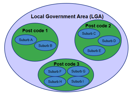 LGAs, post codes and suburbs diagram