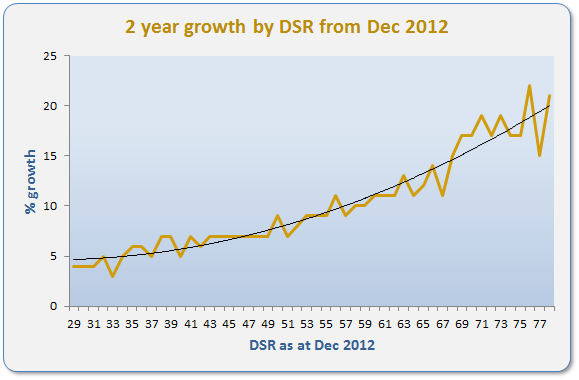 Chart showing relationship between DSR and capital growth