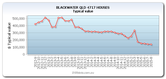 BLACKWATER-QLD-4717-HOUSES-TV