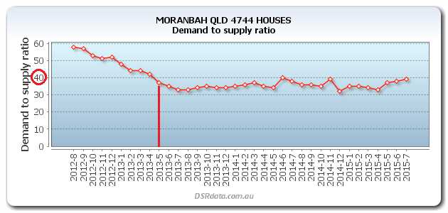 MORANBAH-QLD-4744-HOUSES-DSR-2013-05-sell-trigger