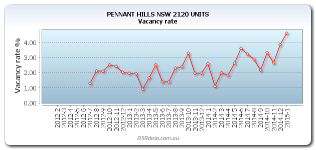 Pennant Hills Vacancy Rise