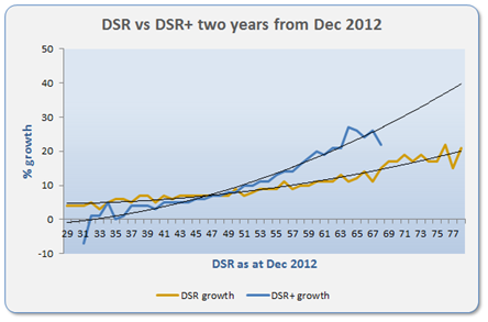 DSR vs DSR+ Performance